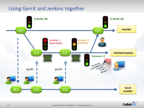 GerritandJenkins Peer Programming and Code Review Q&A