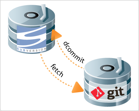 git-svn-bridge
