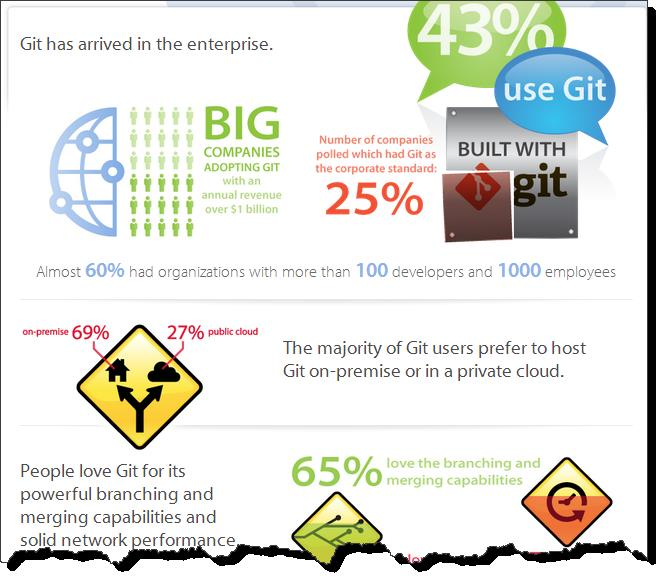 Infographic: Git in the Enterprise