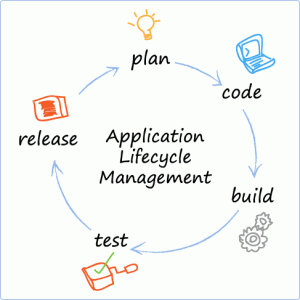 alm 300x300 Application Life Cycle Management Is Much More Than Just Writing Code
