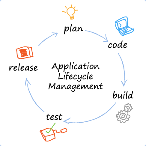Application Lifecycle Management