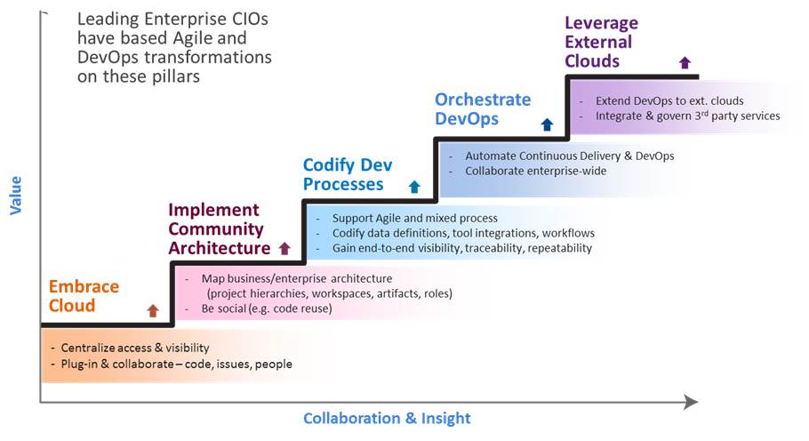 blueprint for enterprise agility1 Agile In Action with Cloud Computing
