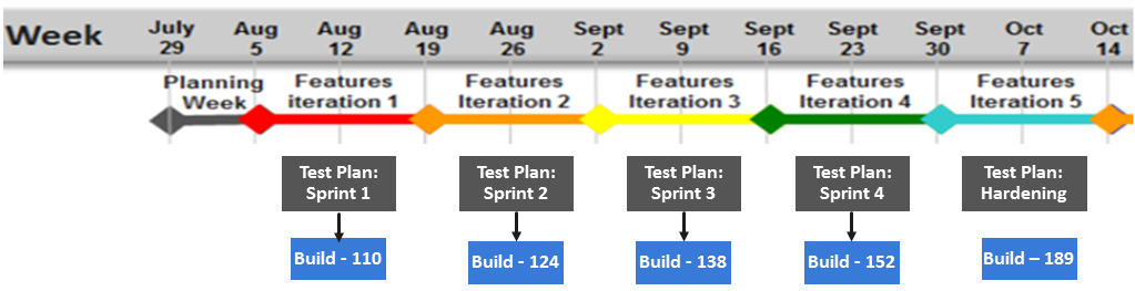 tmctf3 Test Management in Agile Teams