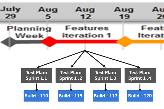 tmctf7 Test Management in Agile Teams