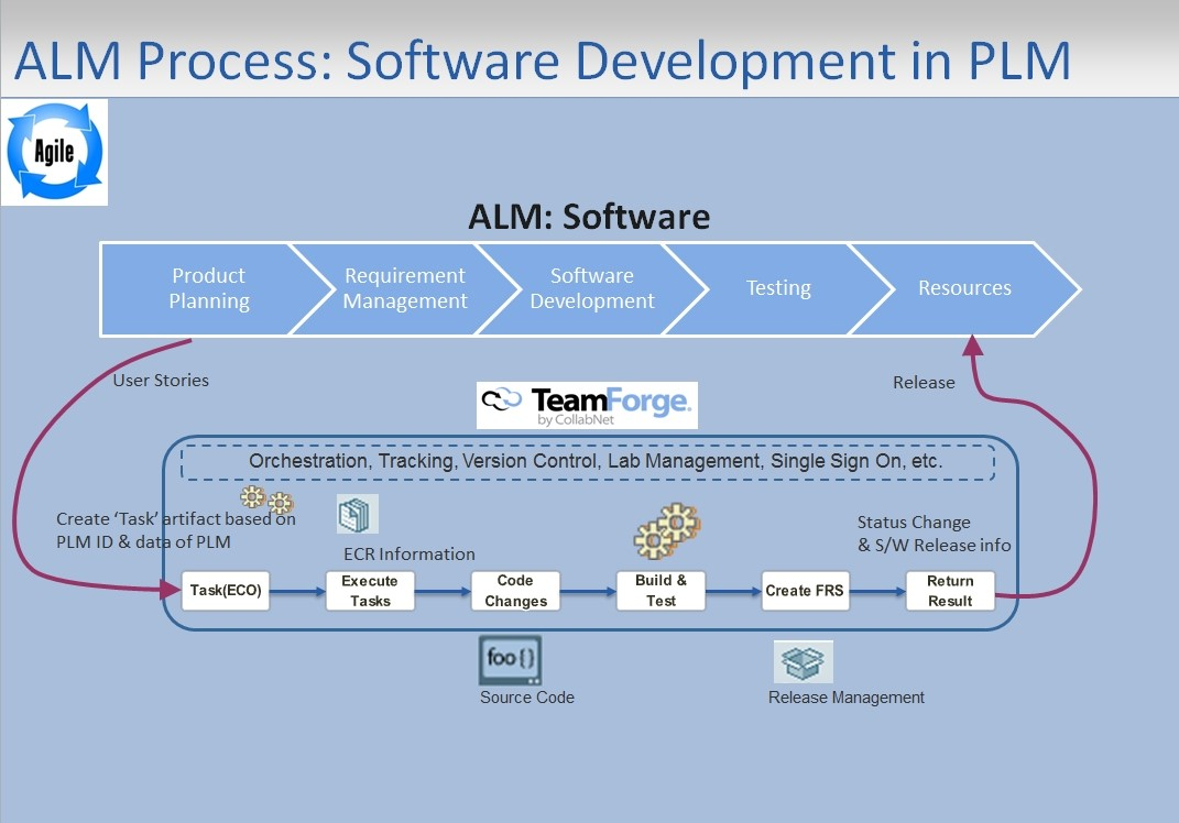 ALM Process ALM is a subset of PLM